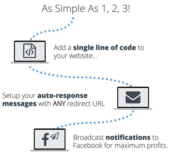 LetSocify Automated Facebook Messaging Software by Kimberly Hash de Vries