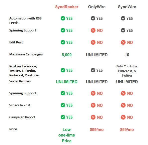 Syndranker Website Ranker Software by Neil Napier